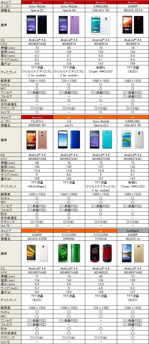 2014年夏の最新スマートフォン端末