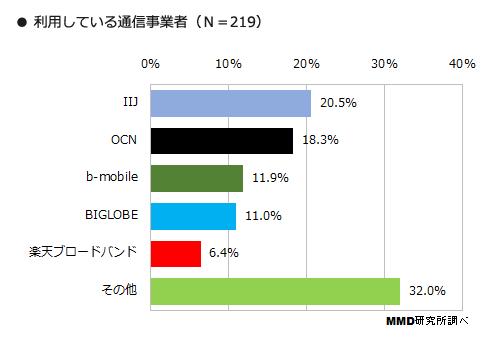 【原作立入禁止】OCN モバイル ONE SIM 30枚目 [転載禁止]©2ch.net ->画像>140枚