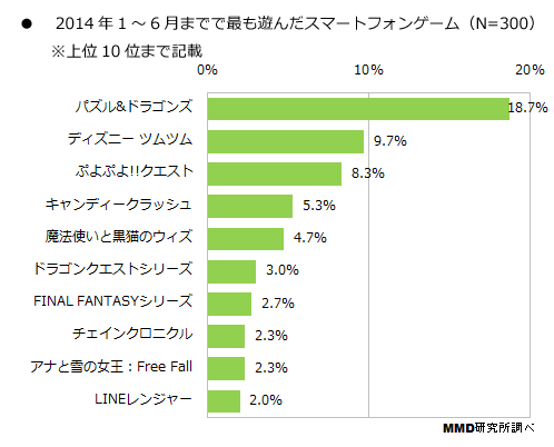 2014年上半期最も遊んだゲーム「パズドラ、ディズニーツムツム、ぷよぷよ!!クエスト」