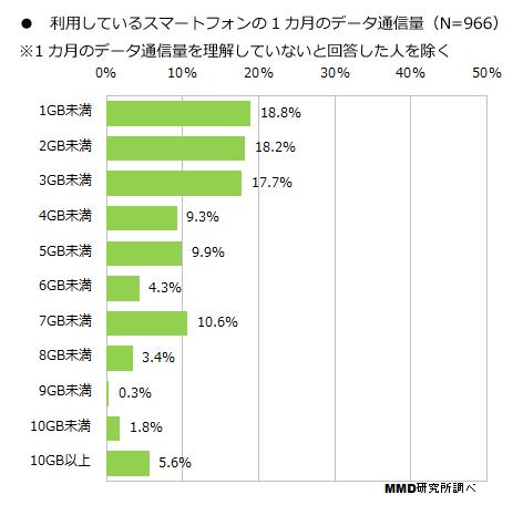 スマホ利用者の半分以上は、月3GBもパケット通信していないことが判明 3バカが実質値上げしたのも納得