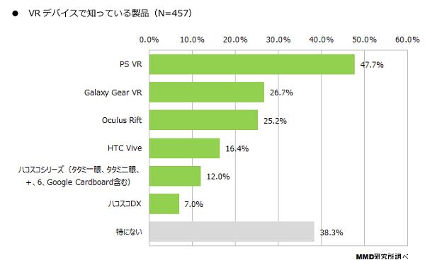 VR デバイス