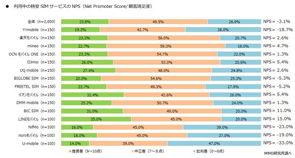 顧客推奨度グラフ