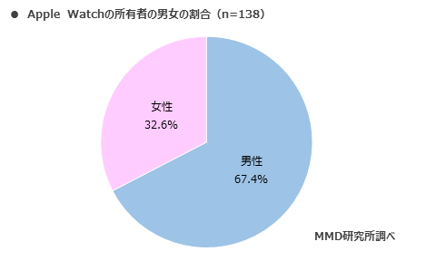 MMD研究所 スマートウォッチ 市場