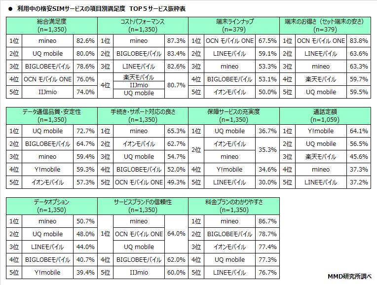 格安SIM利用率上位9サービスの総合満足度は74.9%、総合満足度1位はmineo