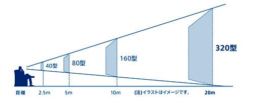 「BT-200」の投射