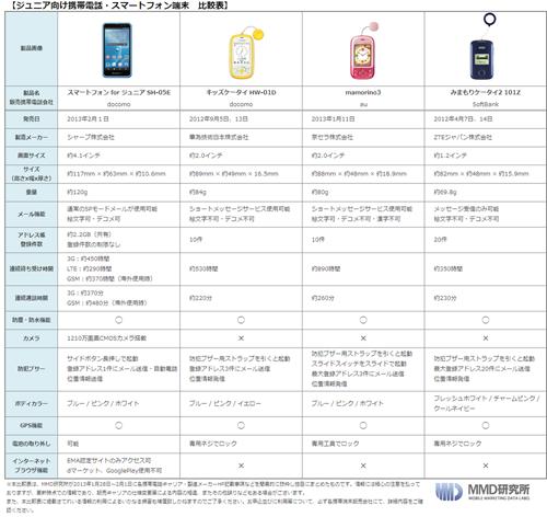 ジュニア向け携帯電話・スマートフォン比較表 ...